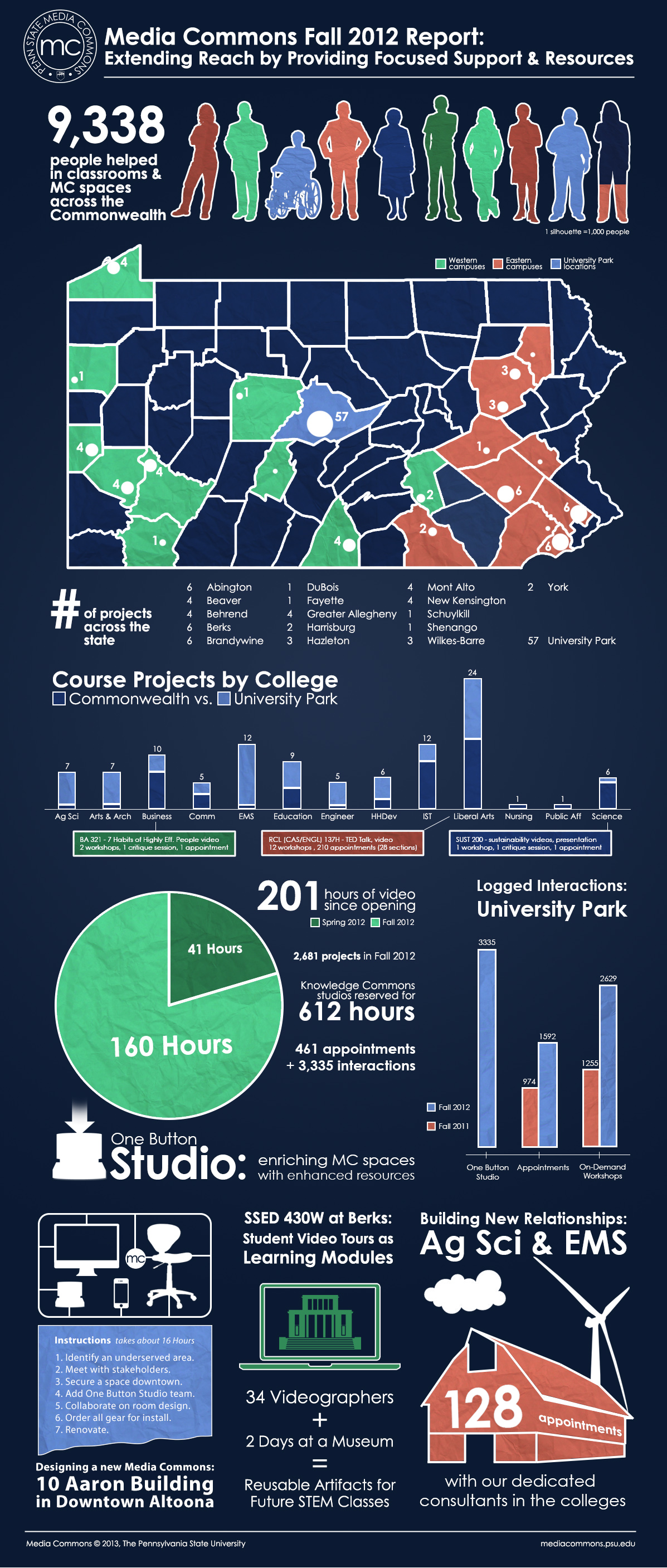 Fall 2012 Infographic