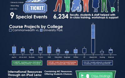 Spring 2013 Semester Report