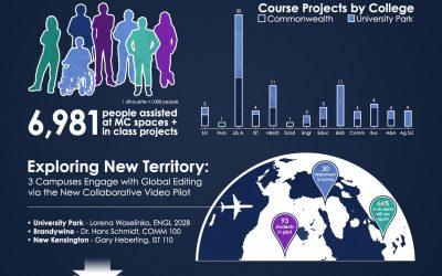 Spring 2014 Semester Report