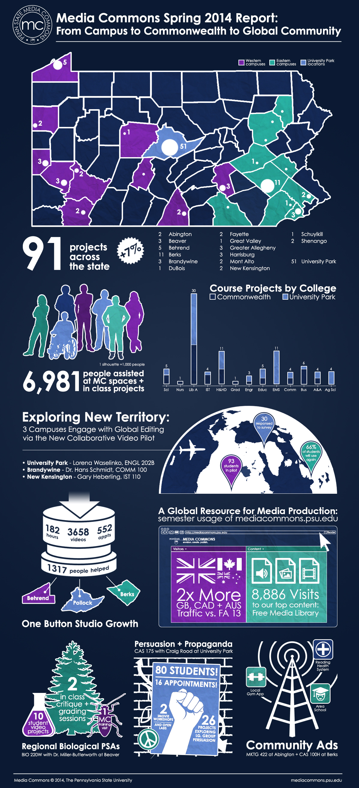 Spring 2014 Infographic