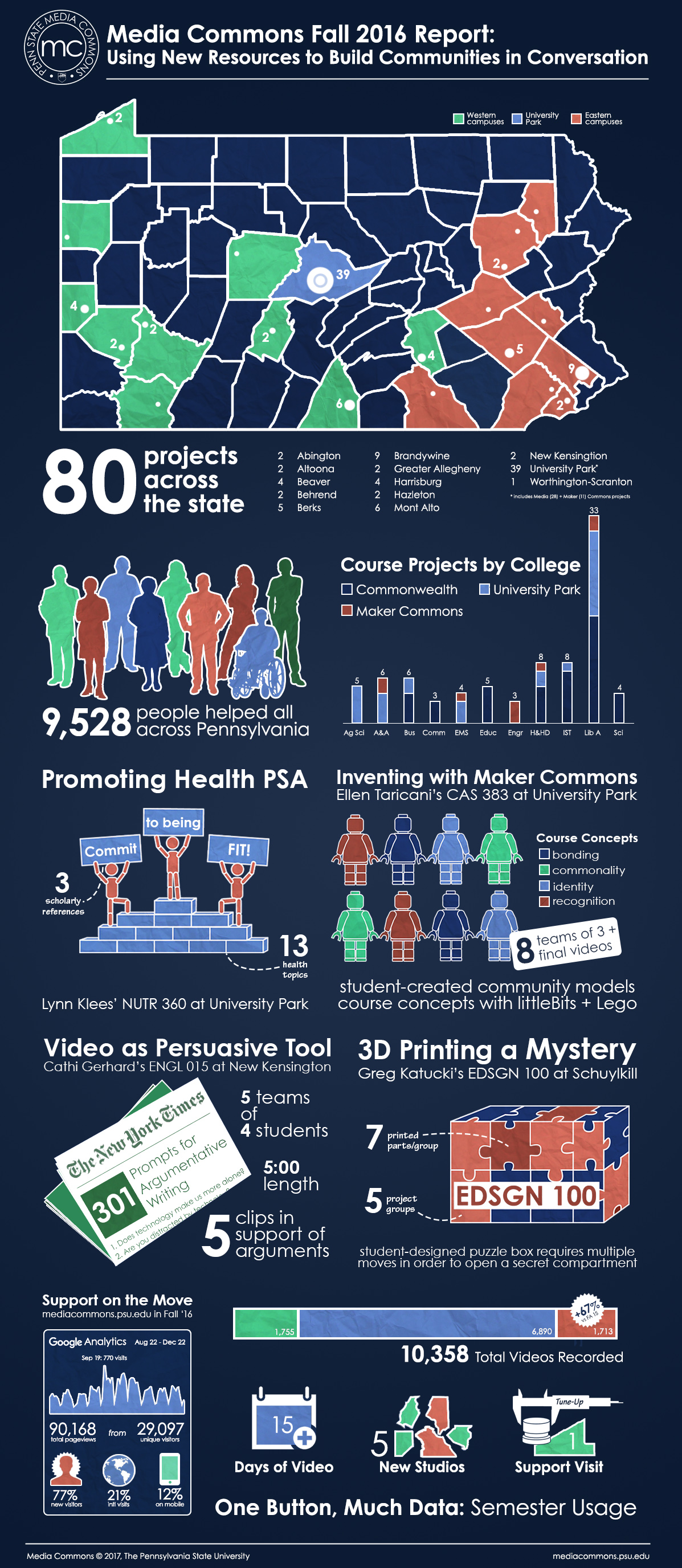 Fall 2016 Infographic