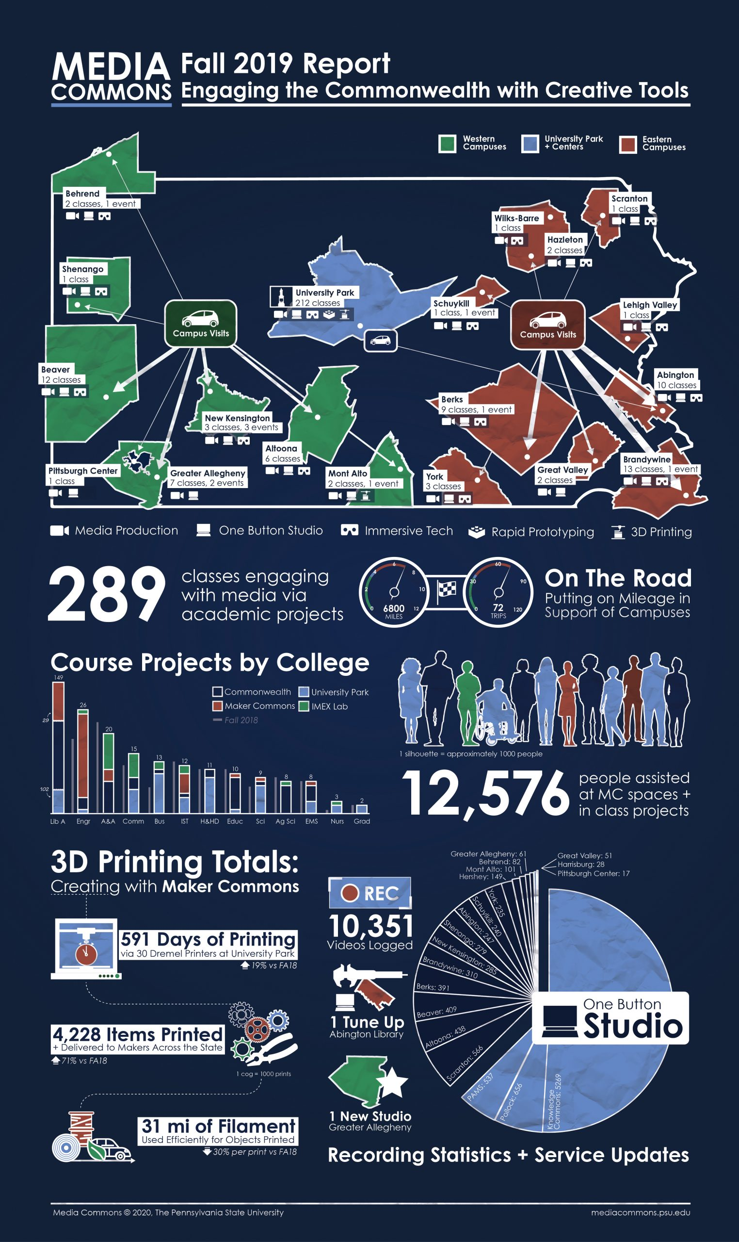 Spring 2012 Infographic