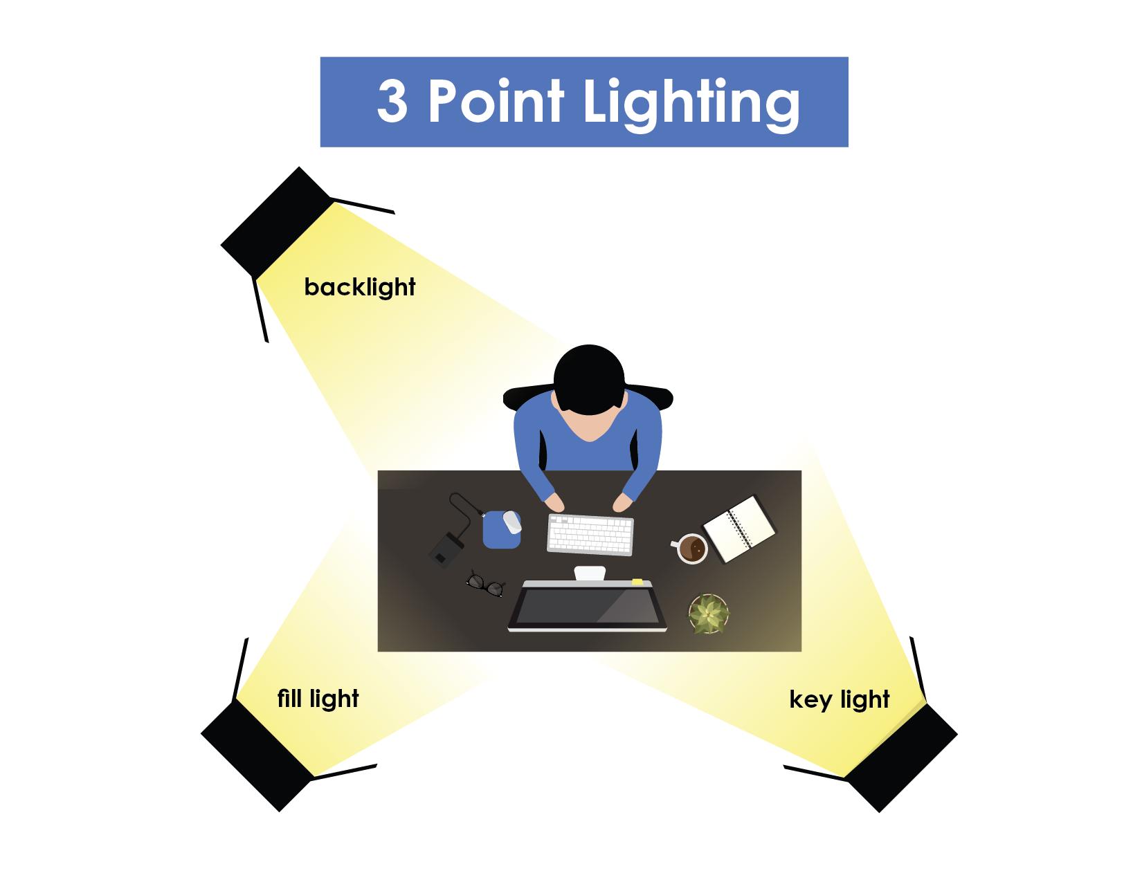 3 Point Lighting (Zoom)
