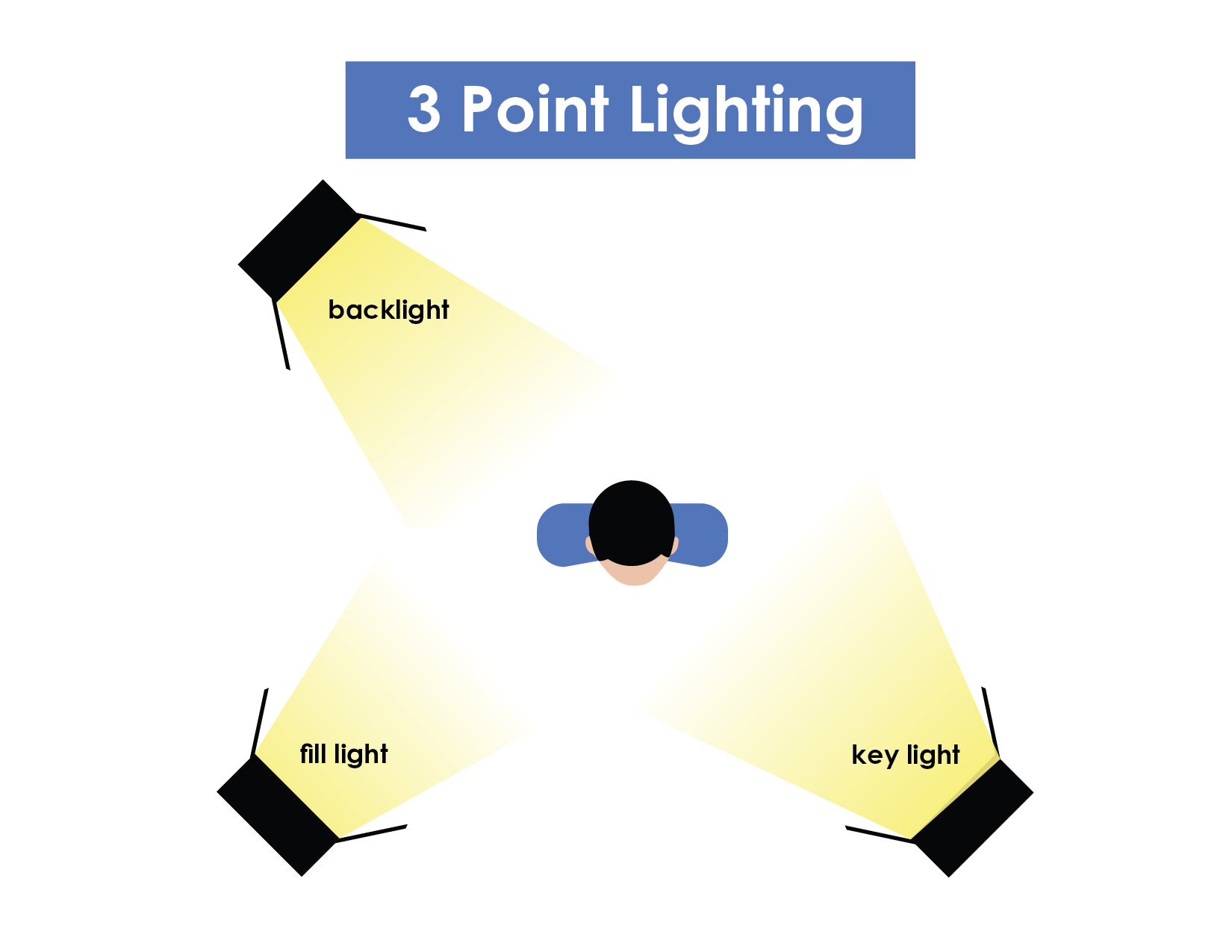 3 Point Lighting Guide