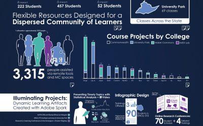 Spring 2021 Semester Report